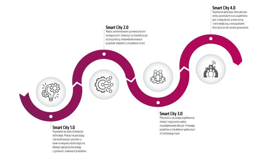 Infografika Generacje Smart City. Smart City 1.0 Pojawienie się wielu dostawców technologii. Smart City 2.0 Miasta zainteresowane są nowoczesnymi rozwiązaniami. Smart City 3.0 Mieszkańcy zaczynają współtworzyć miasto imają realny wpływ napodejmowane decyzje. Smart City 4.0 Najnowsza generacja, któraposiada cechy pozostałych orazuzupełniona jest ointegralność przestrzenną itechnologiczną znawiązaniami, które jeszcze niezostały opracowane.